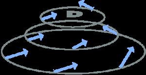 ascendance-convergence